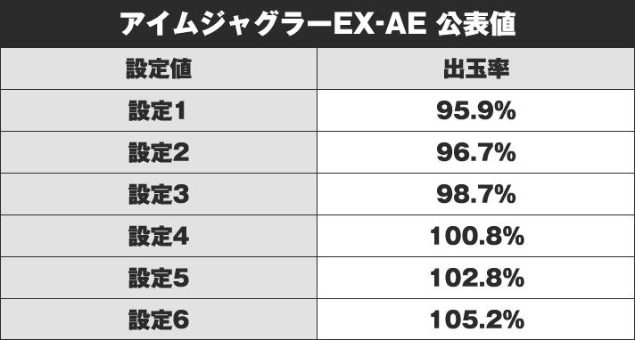 アイムジャグラーEX-AE 公表値