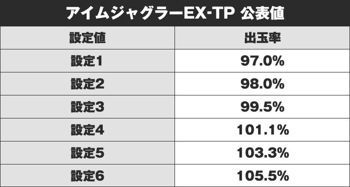アイムジャグラーEX-TP 公表値