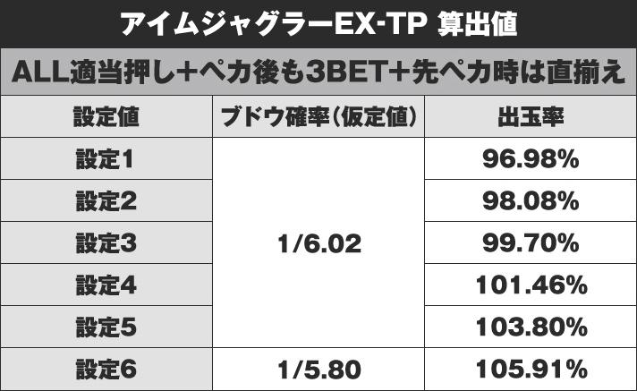 アイムジャグラーEX-TP 算出値