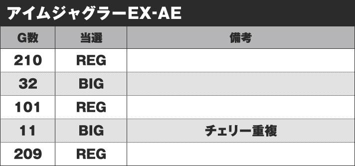 アイムジャグラーEX-AE 実戦データ