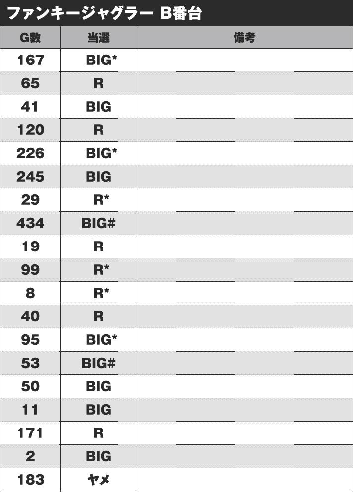 ファンキージャグラー 実戦データ