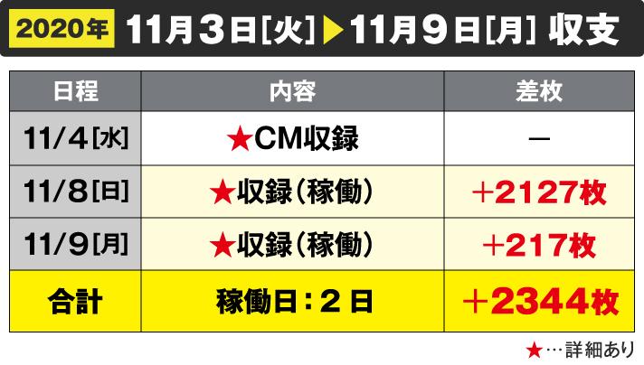 2020年11/3[火]~11/9[月]収支11/4[水]CM収録 11/8[日]収録(稼働)+2127枚 11/9[月]収録(稼働)+217枚 合計 稼働日:2日 +2344枚