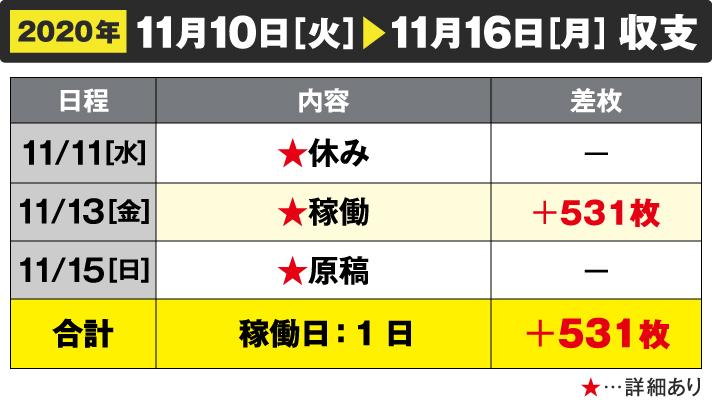 2020年11/10[火]~11/16[月]収支 11/11 休み 11/13稼働+531枚 11/15 原稿 合計 稼働日:1日 +531枚
