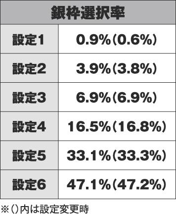 パチスロ青鬼 銀枠選択率データ一覧