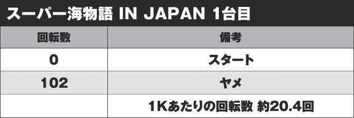 Pスーパー海物語 IN JAPAN2 実戦データ