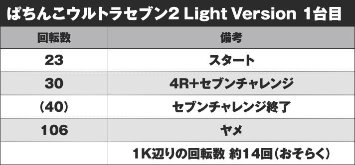 ぱちんこ ウルトラセブン2 Light Version 実戦データ