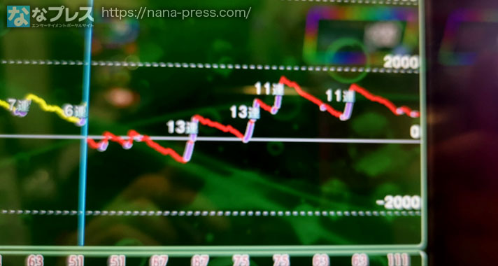 ブラックラグーン4 スランプグラフ