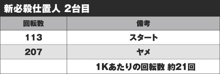 ぱちんこ 新・必殺仕置人 実戦データ