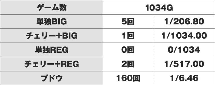ゴーゴージャグラー 1000G時点の数値