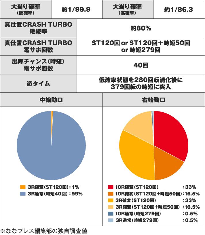 ぱちんこ 新・必殺仕置人 TURBO スペック表