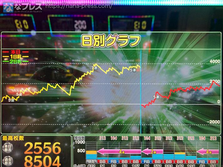 ニューパルサーDX スランプグラフ