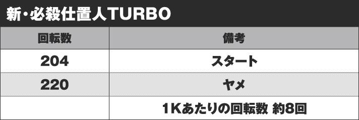 ぱちんこ新・必殺仕置人 TURBO 実戦データ