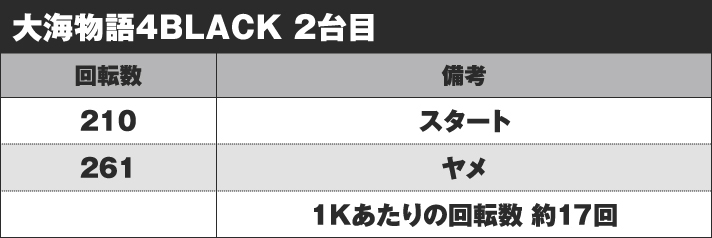 CR大海物語4 BLACK 実戦データ