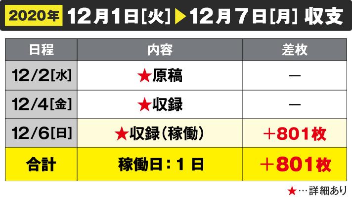 2020年12/1[火]~12/7[月]収支12/2原稿 12/4収録 12/6収録(稼働)+801枚 合計 稼働日:1日+801枚