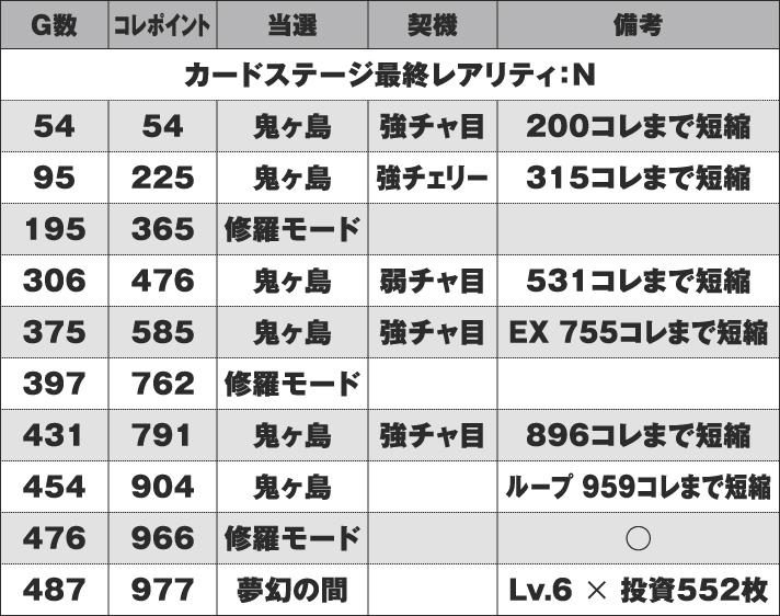 戦国コレクション4 実戦データ