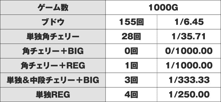 マイジャグラー4  実戦データ