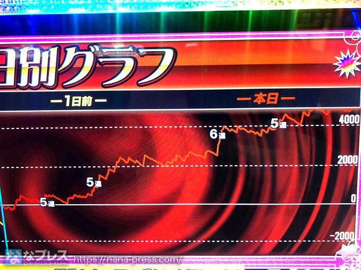 ゴーゴー ジャグラー 2 グラフ