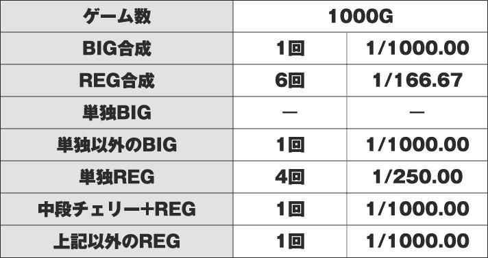 ニューパルサーDX 実戦データ1000G