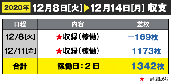 2020年12/8[火]~12/14[月]収支 12/8[火]収録(稼働)-169枚 12/11[金]収録(稼働)-1173枚 合計 稼働日:2日 -1342枚