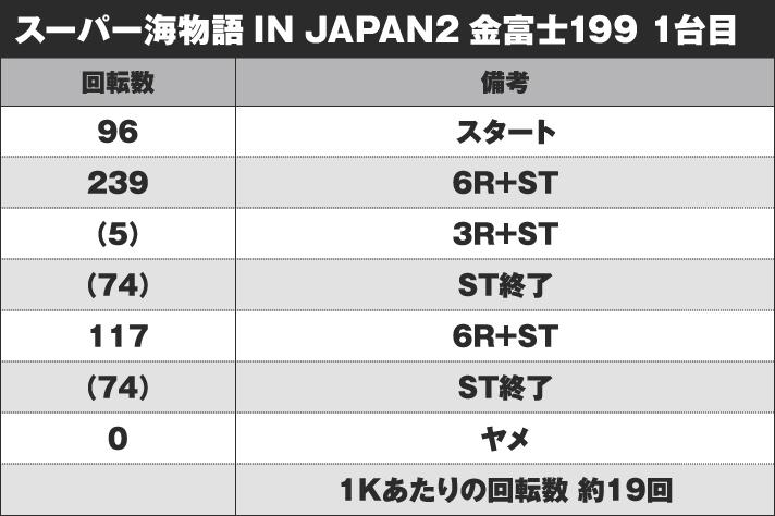 Pスーパー海物語 IN JAPAN2 金富士 199バージョン 実戦データ