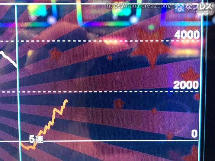 ゴーゴージャグラー スランプグラフ