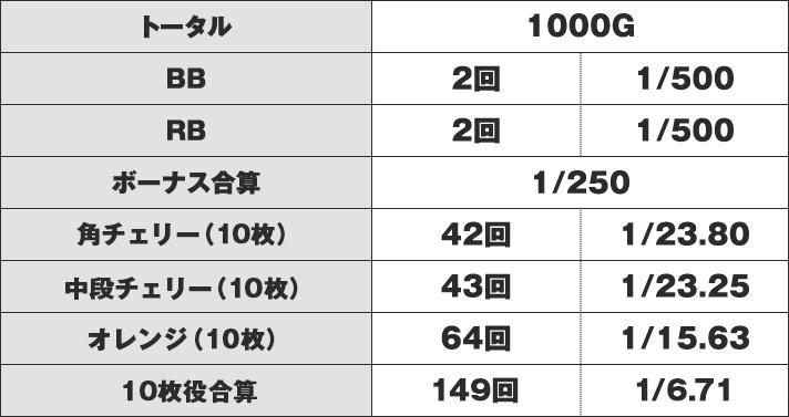 ニューパルサーSPⅢ 実戦データ
