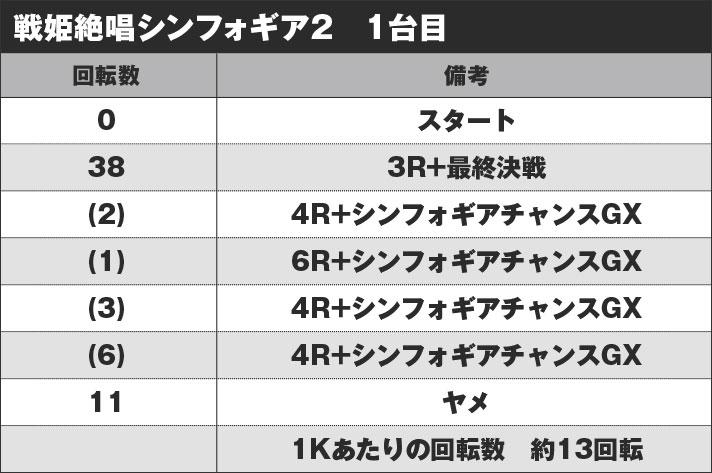 Pフィーバー戦姫絶唱シンフォギア2 実戦データ