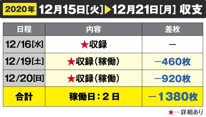 2020年12/15[火]~12/21[月]収支 12/16[水]収録 12/19[土]収録(稼働)-460枚 12/20[日]収録(稼働)-920枚 合計 稼働日:2日-1380枚