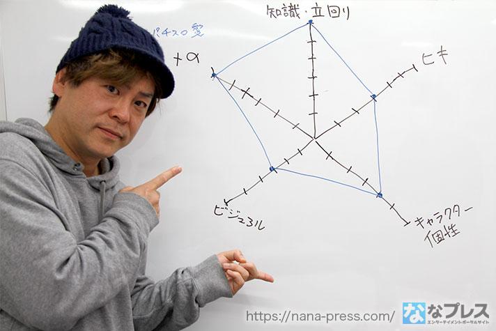 レーダーチャートと射駒タケシ