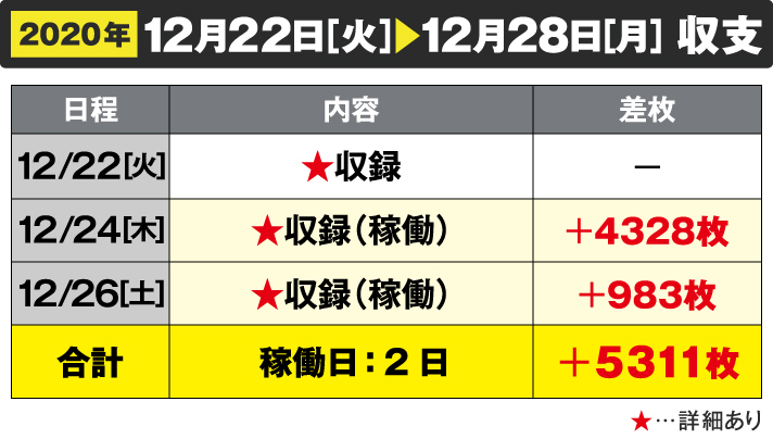 2020年12/22[火]~12/28[月]収支 12/22 収録 12/24収録(稼働)+4328枚 12/26収録(稼働)+983枚 合計 稼働日:2日 +5311枚