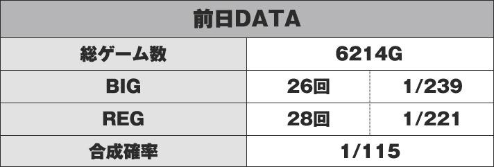 前日データ