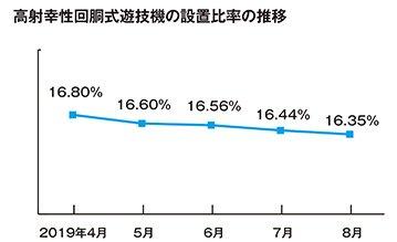 高射幸性遊技機の設置比率、8月末は16.35% eyecatch-image