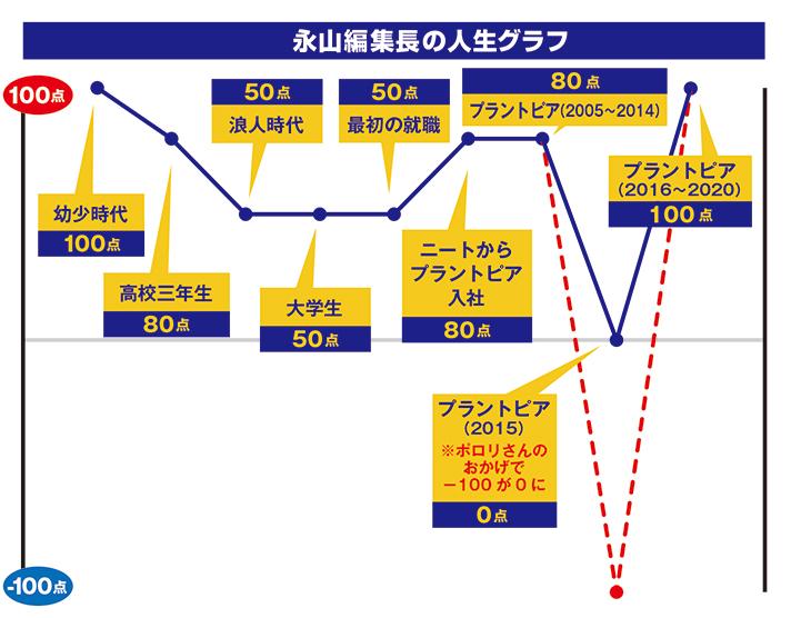 人生グラフの画像