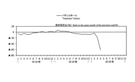 パチンコホール企業の4月の売上高、前年比62%減 eyecatch-image