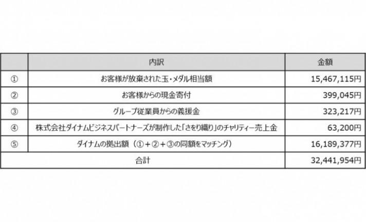 ダイナム、令和2年7月豪雨の被災者支援として義援金3,244万