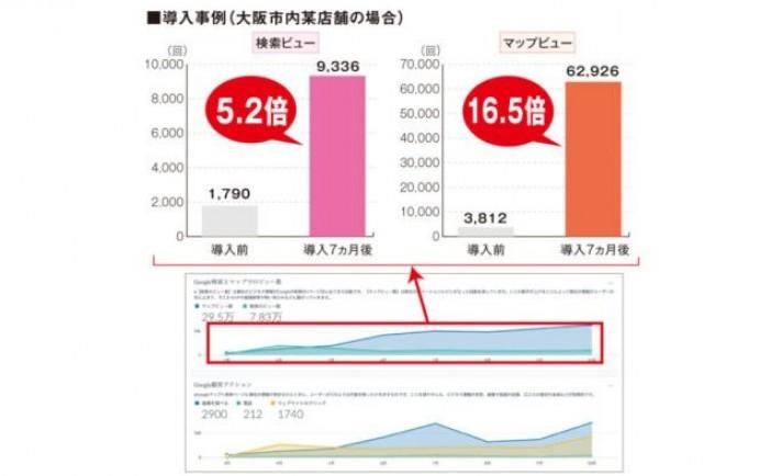 WEB検索を集客の味方に/店舗情報管理プラットフォーム『検索ドーンGYAX』